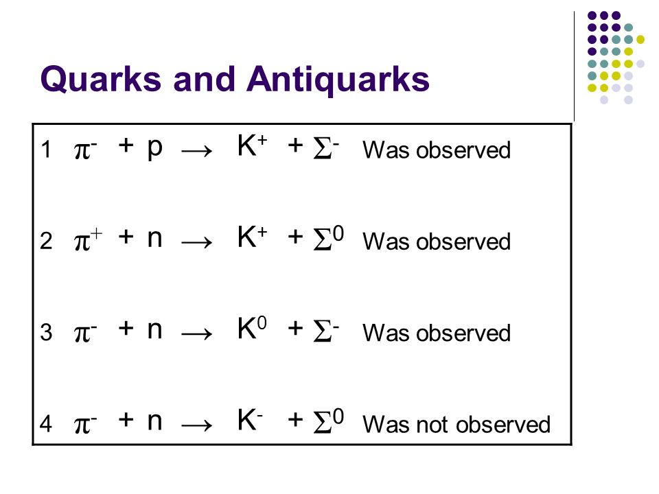 Quarks and Antiquarks π- → Σ- π+ Σ0 + p K+ n K0 K- Was observed 1 2 3