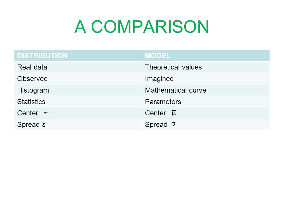 A COMPARISON DISTRIBUTION MODEL Real data Theoretical values Observed