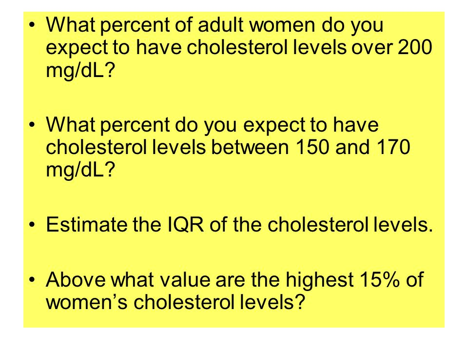 What percent of adult women do you expect to have cholesterol levels over 200 mg/dL