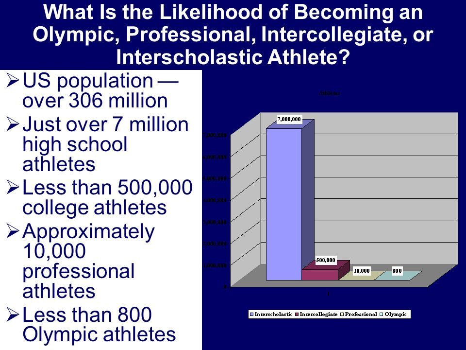 What Is the Likelihood of Becoming an Olympic, Professional, Intercollegiate, or Interscholastic Athlete