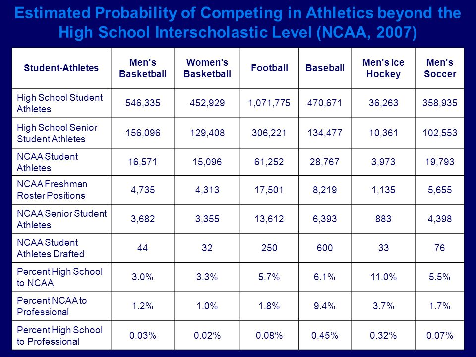 Estimated Probability of Competing in Athletics beyond the High School Interscholastic Level (NCAA, 2007)