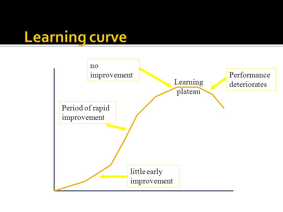 Learning curve no improvement Performance deteriorates