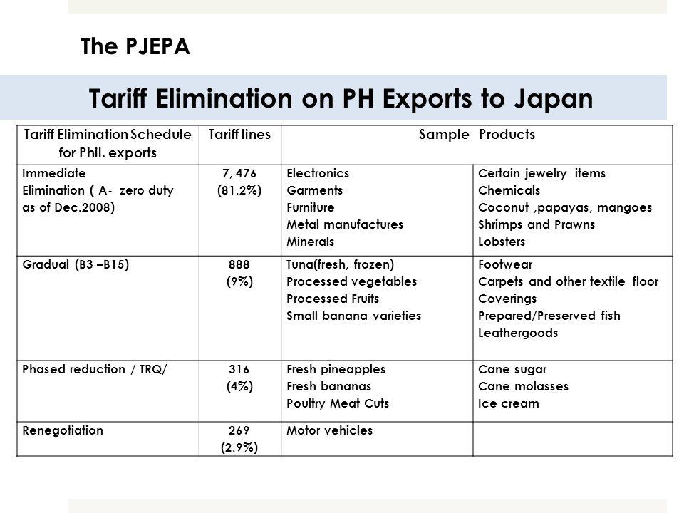 Tariff Elimination on PH Exports to Japan
