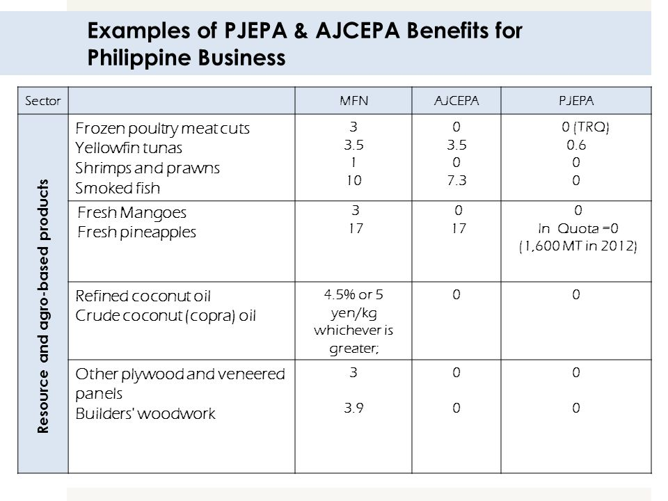 Examples of PJEPA & AJCEPA Benefits for Philippine Business