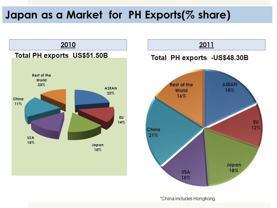 Japan as a Market for PH Exports(% share)