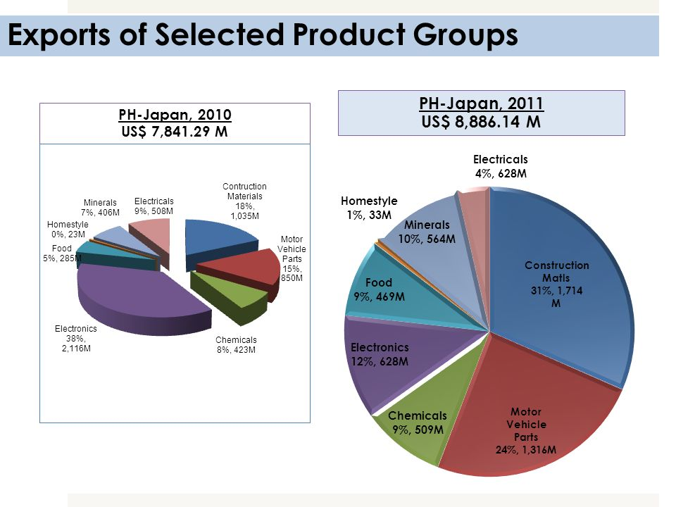 Exports of Selected Product Groups