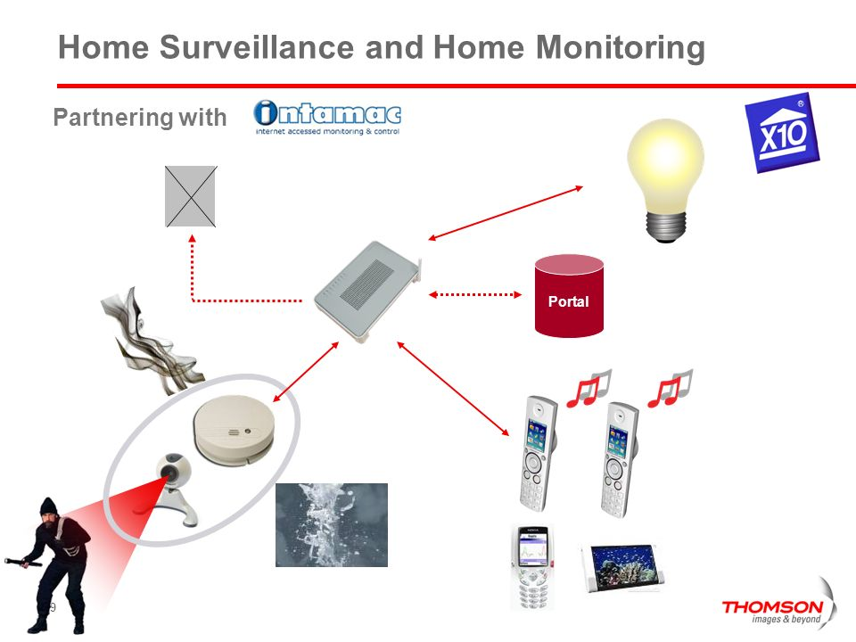 Home Surveillance and Home Monitoring