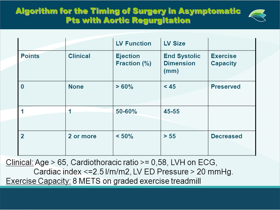 Clinical: Age > 65, Cardiothoracic ratio >= 0,58, LVH on ECG,