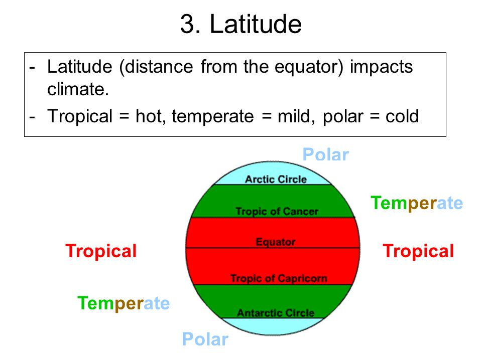 3. Latitude Latitude (distance from the equator) impacts climate.