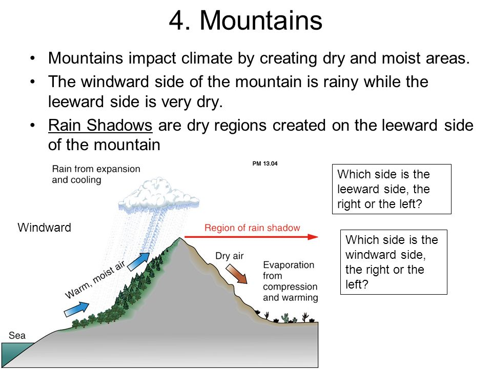 4. Mountains Mountains impact climate by creating dry and moist areas.