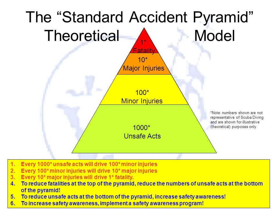 The Standard Accident Pyramid Theoretical Model