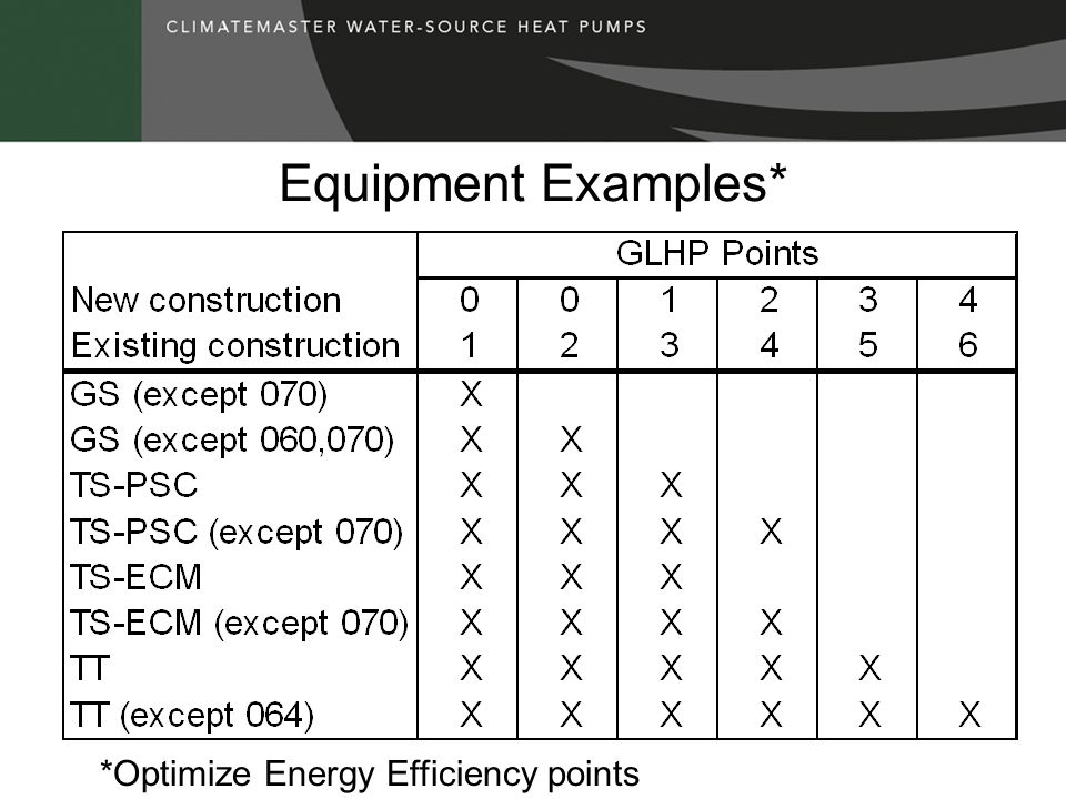 Equipment Examples* *Optimize Energy Efficiency points