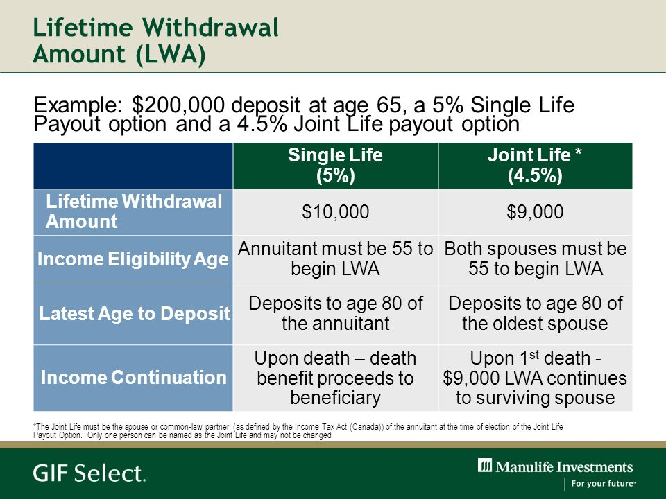 Lifetime Withdrawal Amount (LWA)