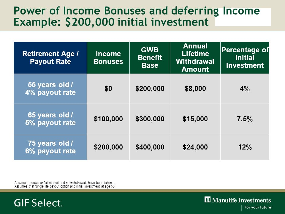 Power of Income Bonuses and deferring Income Example: $200,000 initial investment