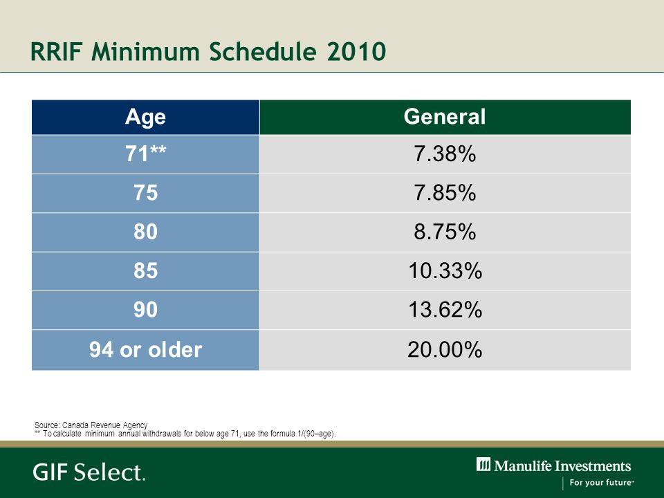 RRIF Minimum Schedule 2010 Age General 71** 7.38% 75 7.85% 80 8.75% 85