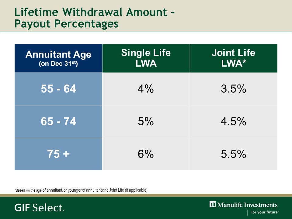 Lifetime Withdrawal Amount – Payout Percentages