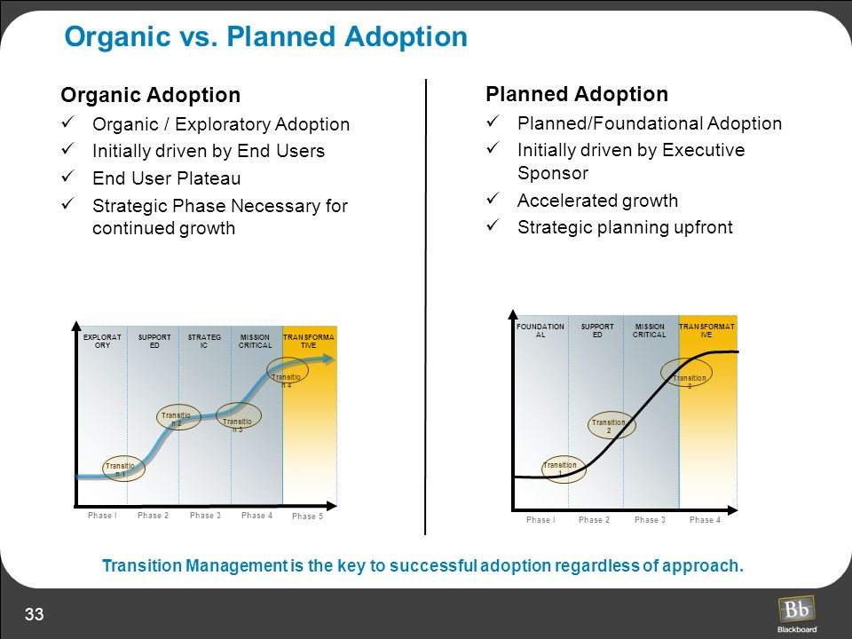 Organic vs. Planned Adoption