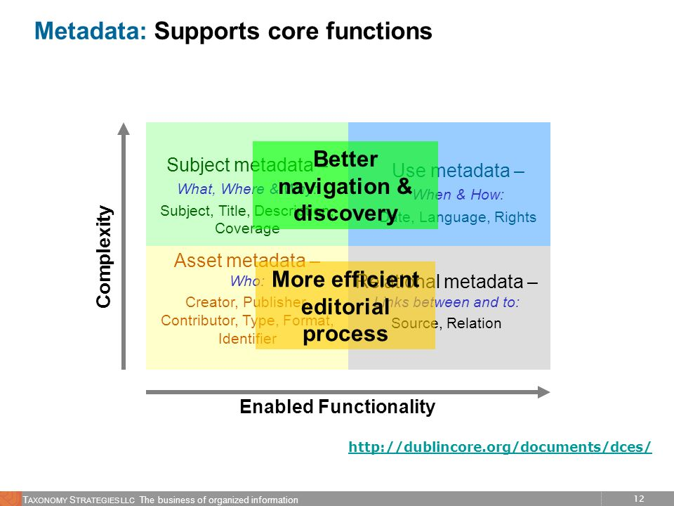 Metadata: Supports core functions