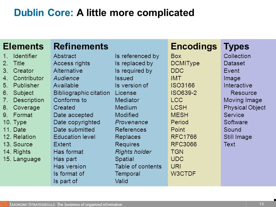 Dublin Core: A little more complicated