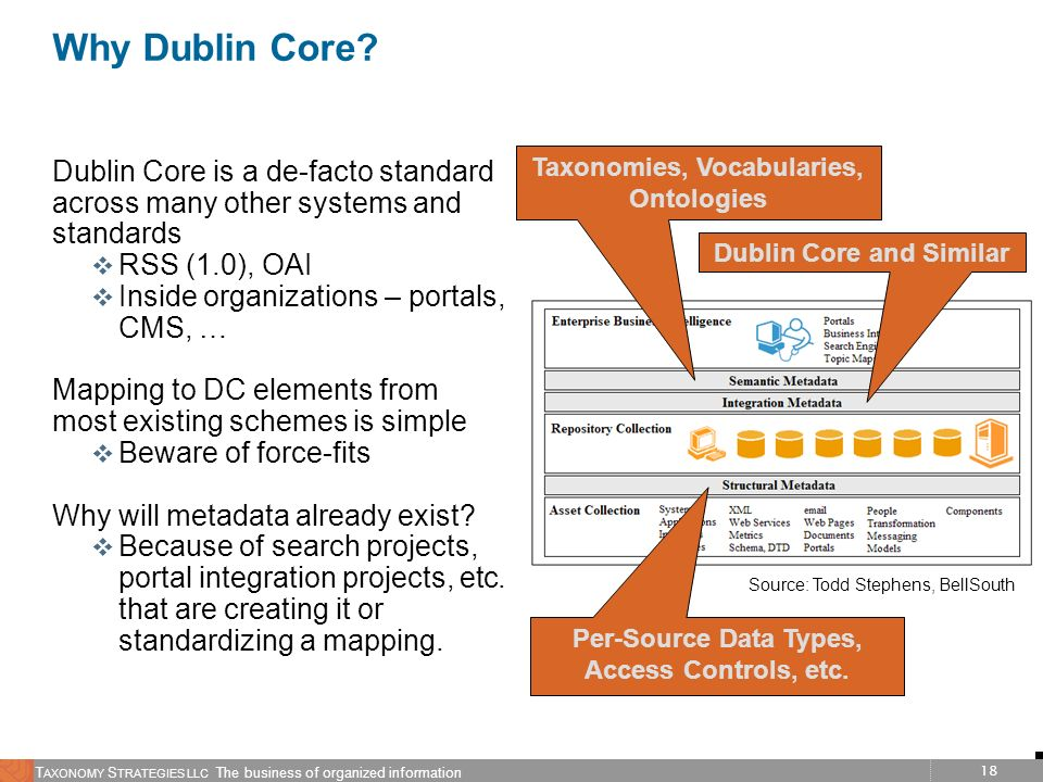 Why Dublin Core Taxonomies, Vocabularies, Ontologies. Dublin Core is a de-facto standard across many other systems and standards.