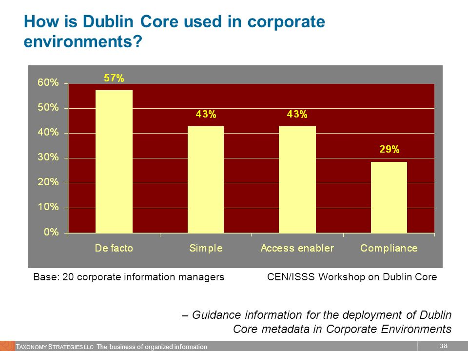 How is Dublin Core used in corporate environments