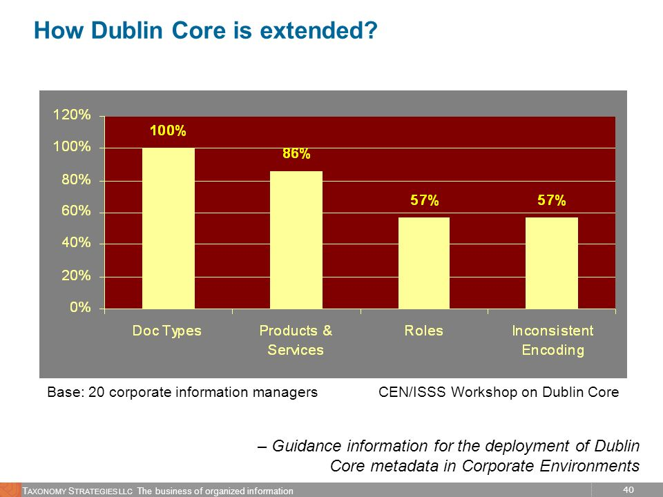 How Dublin Core is extended