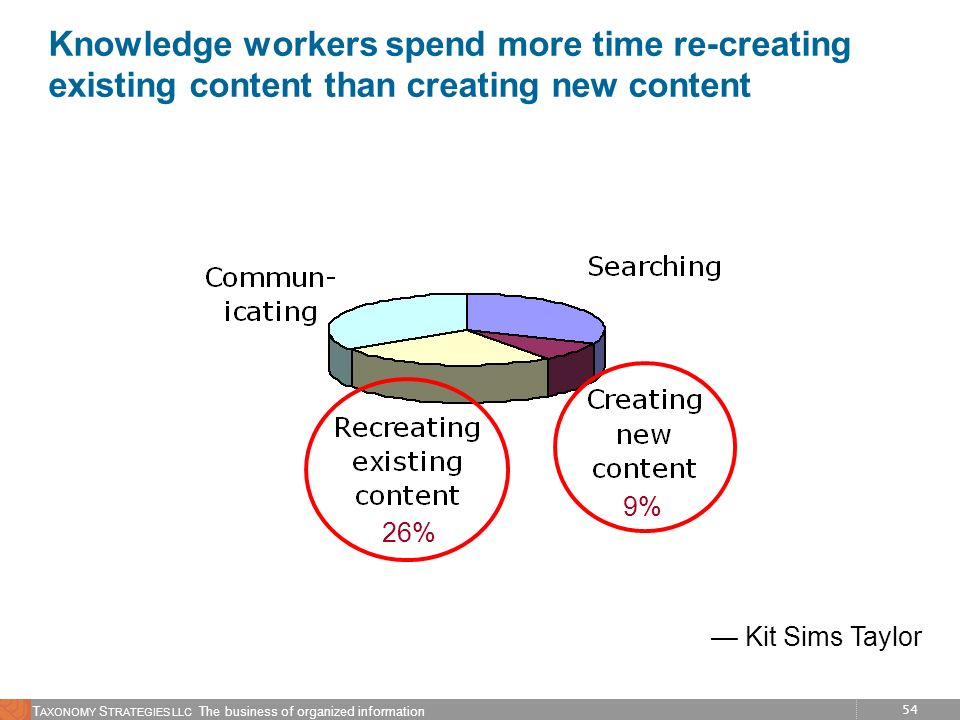 Knowledge workers spend more time re-creating existing content than creating new content