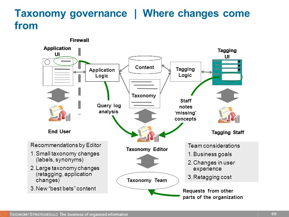 Taxonomy governance | Where changes come from
