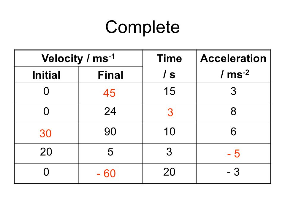 Complete Velocity / ms-1 Time / s Acceleration / ms-2 Initial Final 45