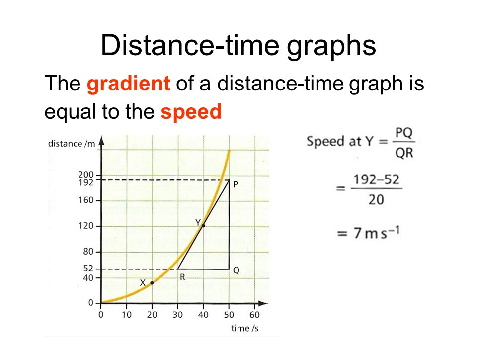 Distance-time graphs The gradient of a distance-time graph is