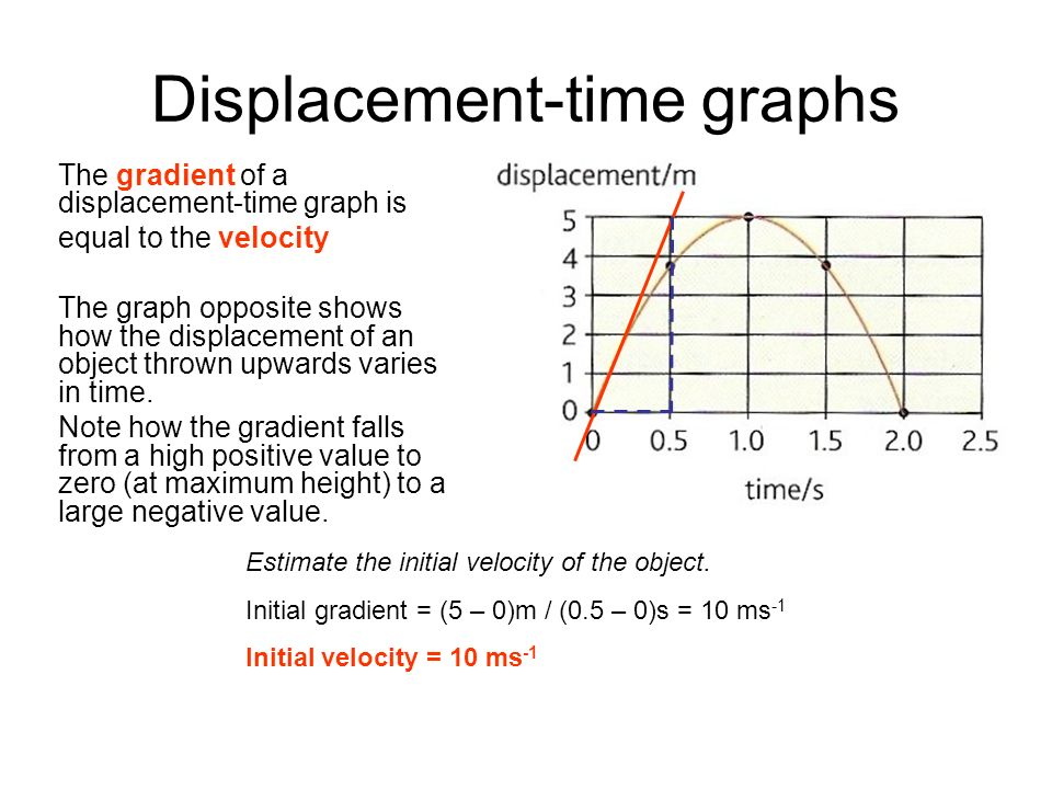 Displacement-time graphs
