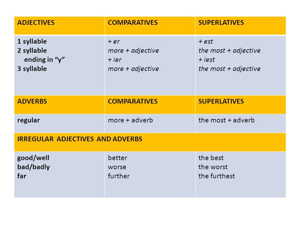 ADJECTIVES COMPARATIVES. SUPERLATIVES. 1 syllable. 2 syllable. ending in y 3 syllable. + er.