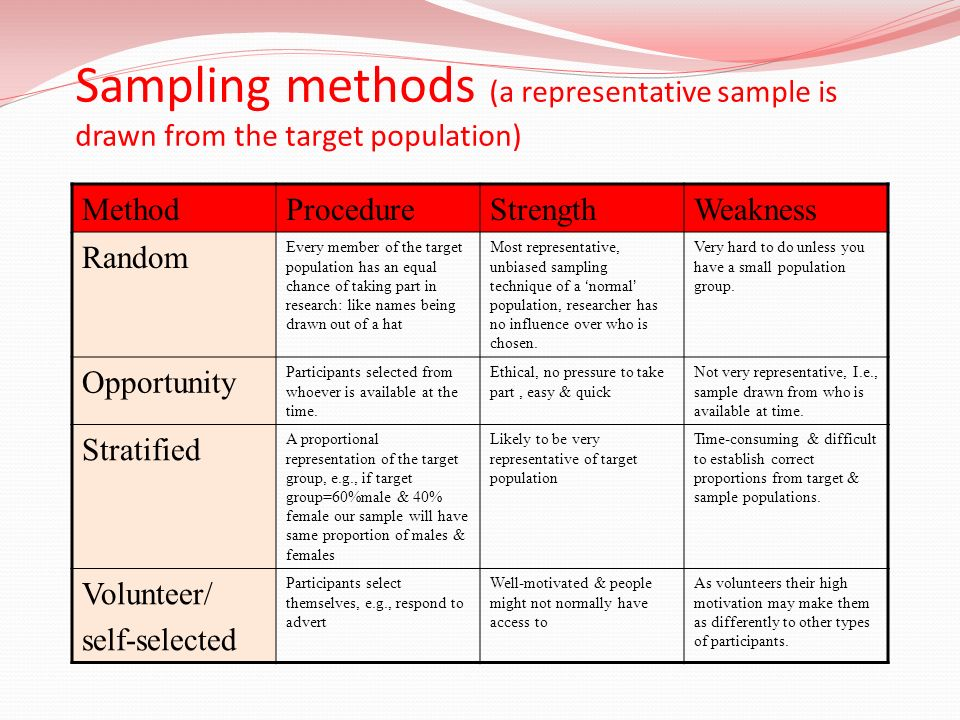 Sampling methods (a representative sample is drawn from the target population)