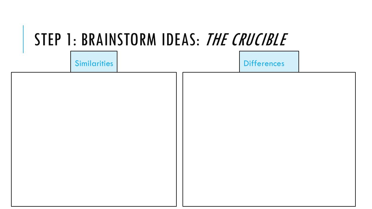 Step 1: Brainstorm ideas: The Crucible