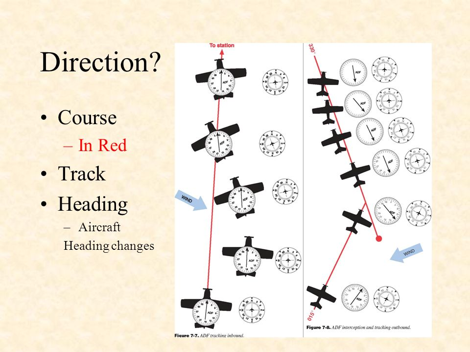 Direction Course In Red Track Heading Aircraft Heading changes