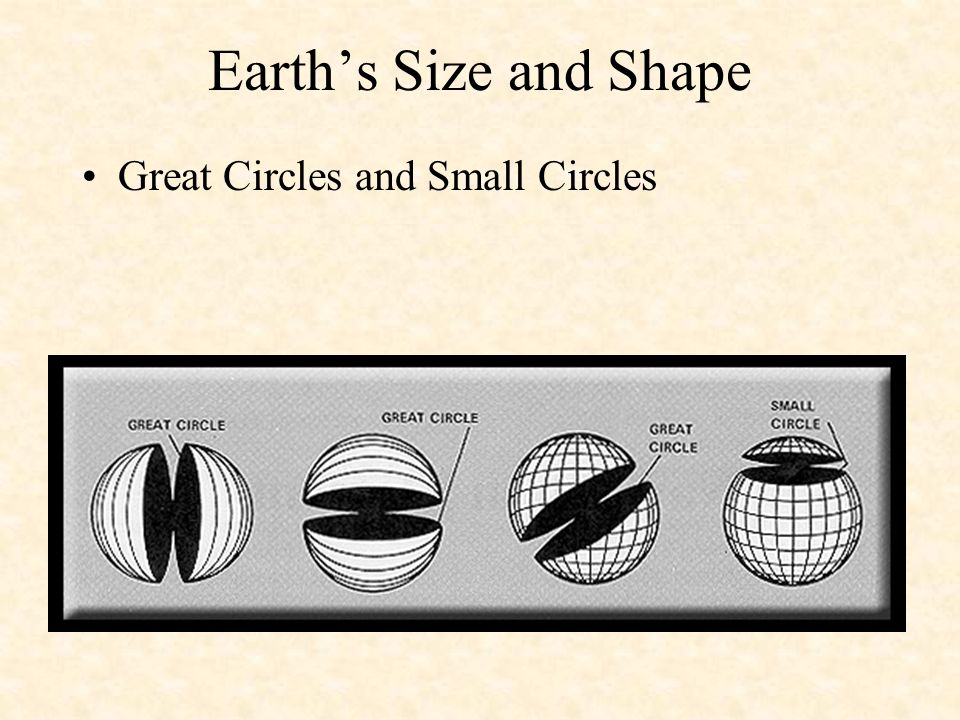 Earth's Size and Shape Great Circles and Small Circles .