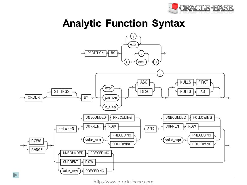 Analytic Function Syntax