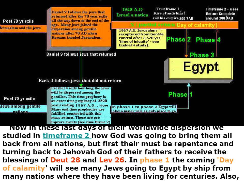 Now in these last days of their worldwide dispersion we studied in timeframe 2 how God was going to bring them all back from all nations, but first their must be repentance and turning back to Jehovah God of their fathers to receive the blessings of Deut 28 and Lev 26.