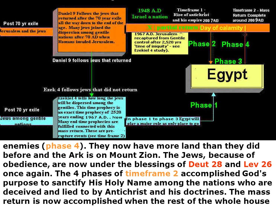enemies (phase 4). They now have more land than they did before and the Ark is on Mount Zion.