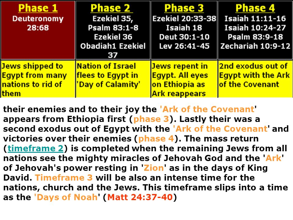 their enemies and to their joy the Ark of the Covenant appears from Ethiopia first (phase 3).