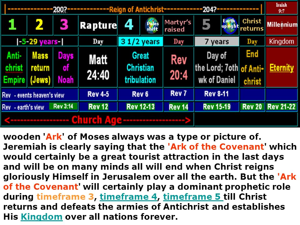 wooden Ark of Moses always was a type or picture of