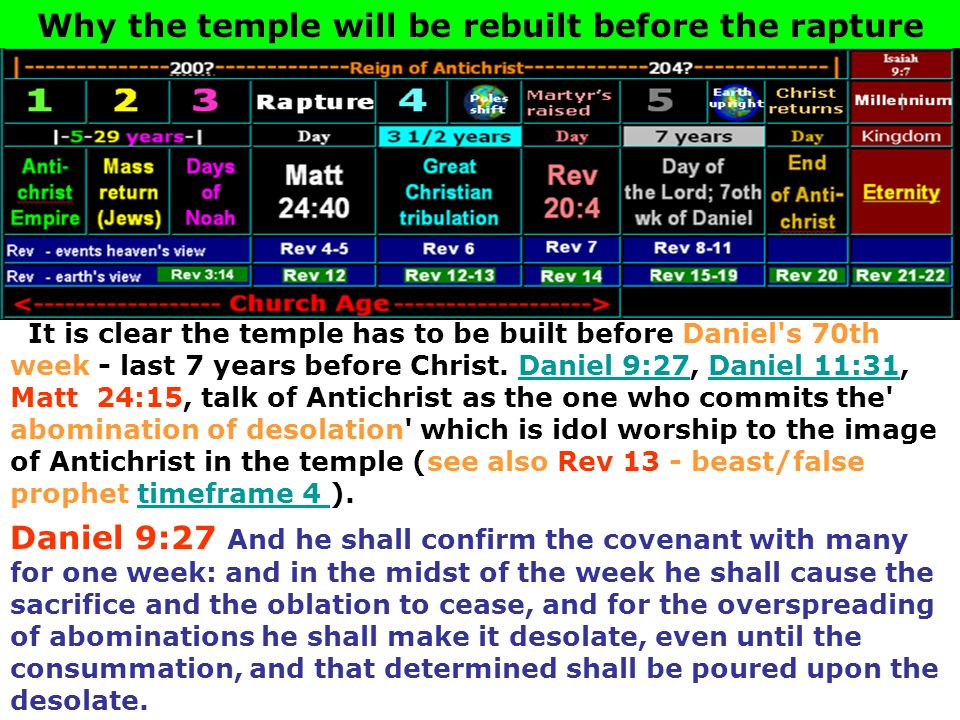 Why the temple will be rebuilt before the rapture