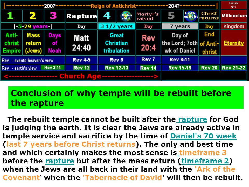 Conclusion of why temple will be rebuilt before the rapture