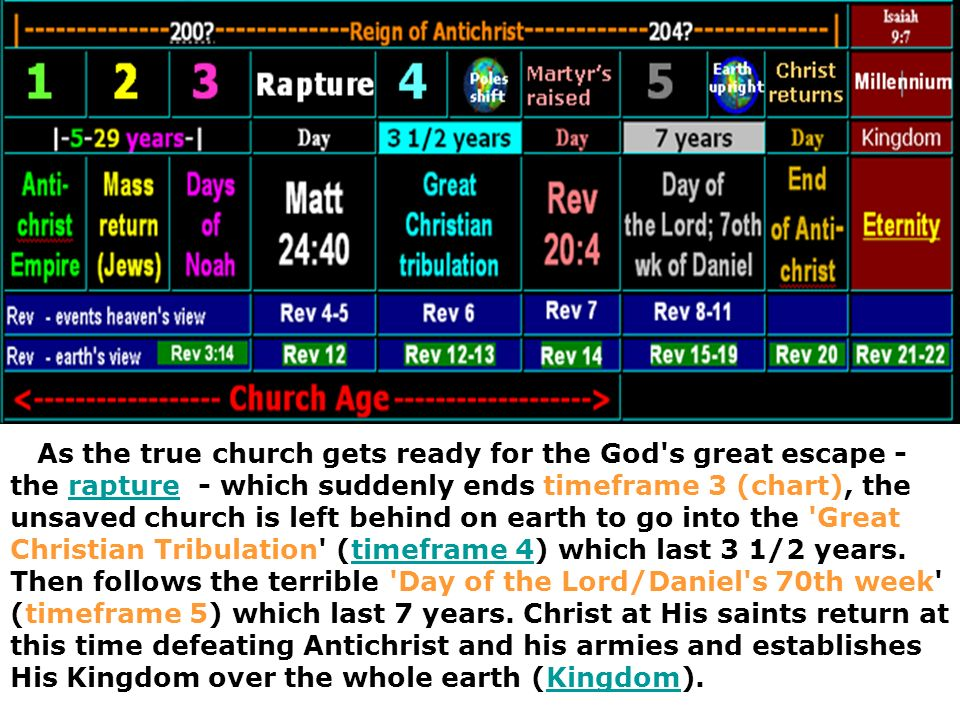 As the true church gets ready for the God s great escape - the rapture - which suddenly ends timeframe 3 (chart), the unsaved church is left behind on earth to go into the Great Christian Tribulation (timeframe 4) which last 3 1/2 years.