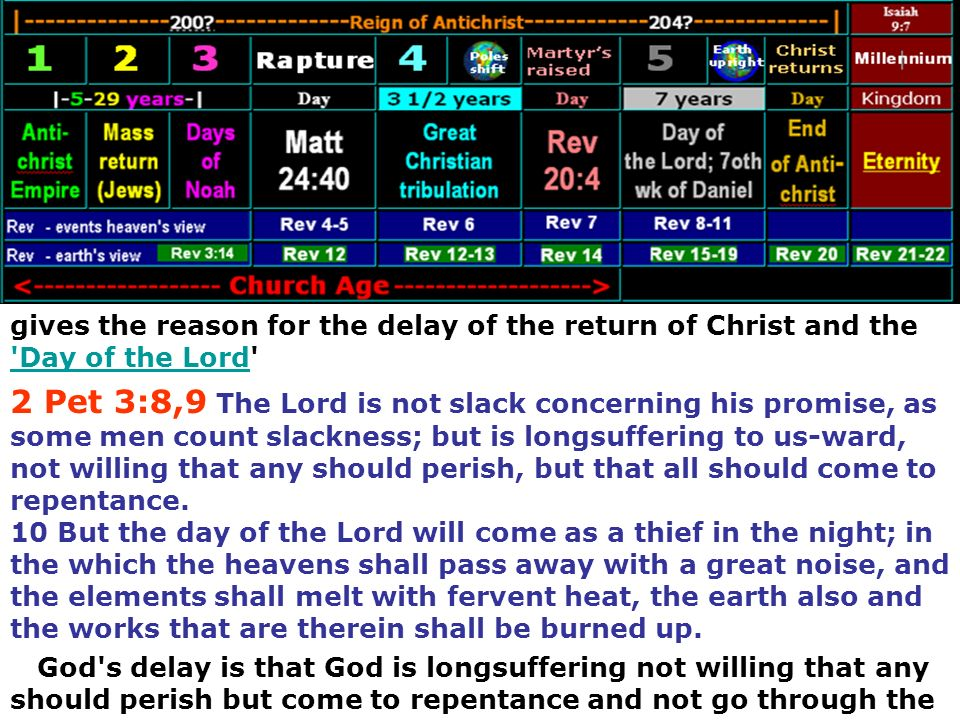 gives the reason for the delay of the return of Christ and the Day of the Lord