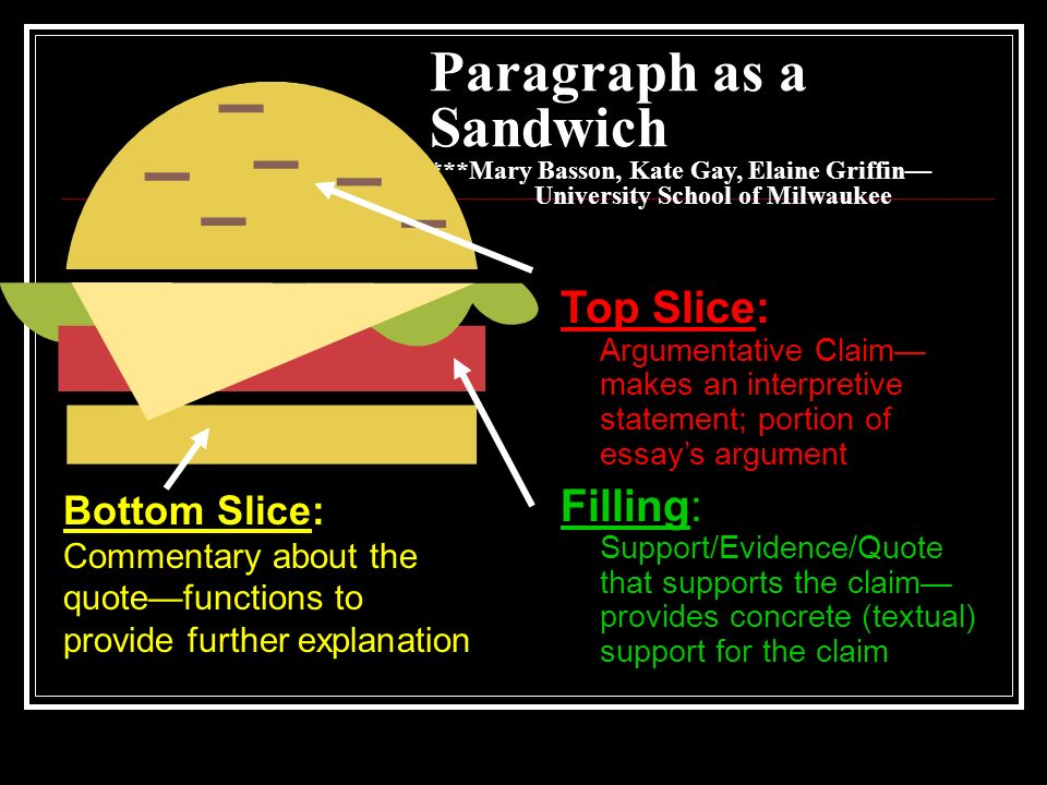 Paragraph as a Sandwich. Mary Basson, Kate Gay, Elaine Griffin—