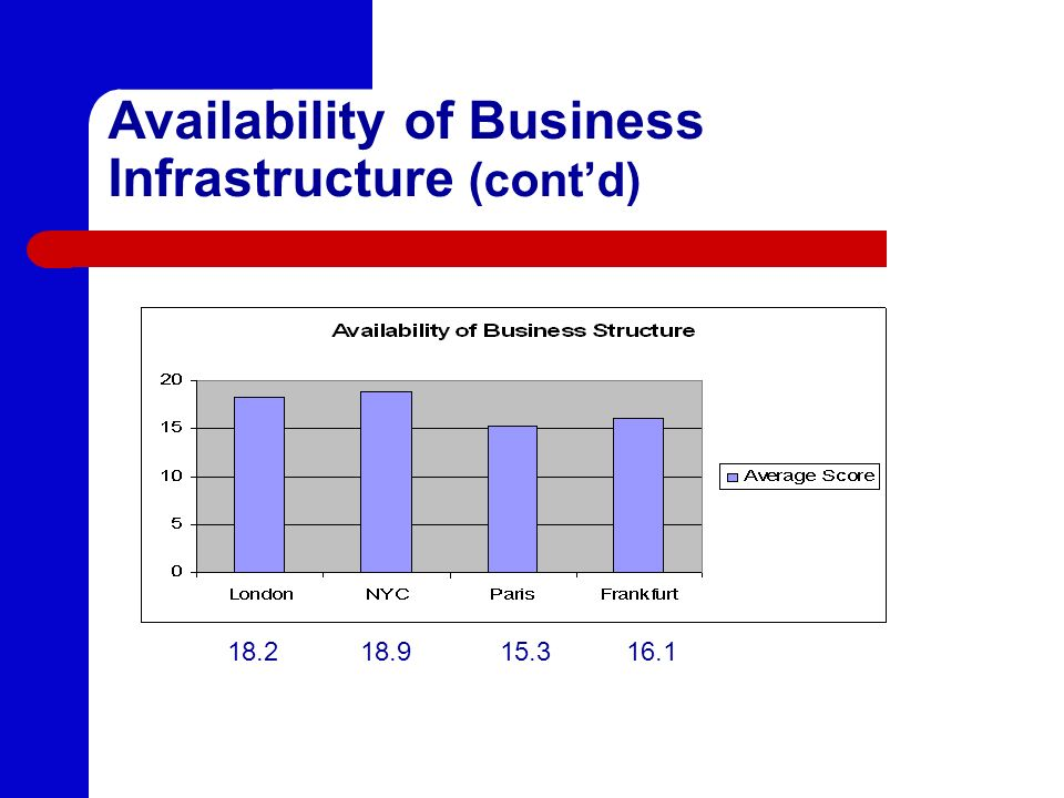 Availability of Business Infrastructure (cont'd)