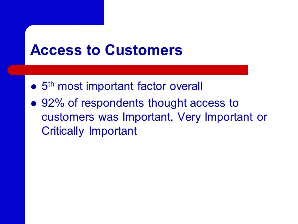 Access to Customers 5th most important factor overall