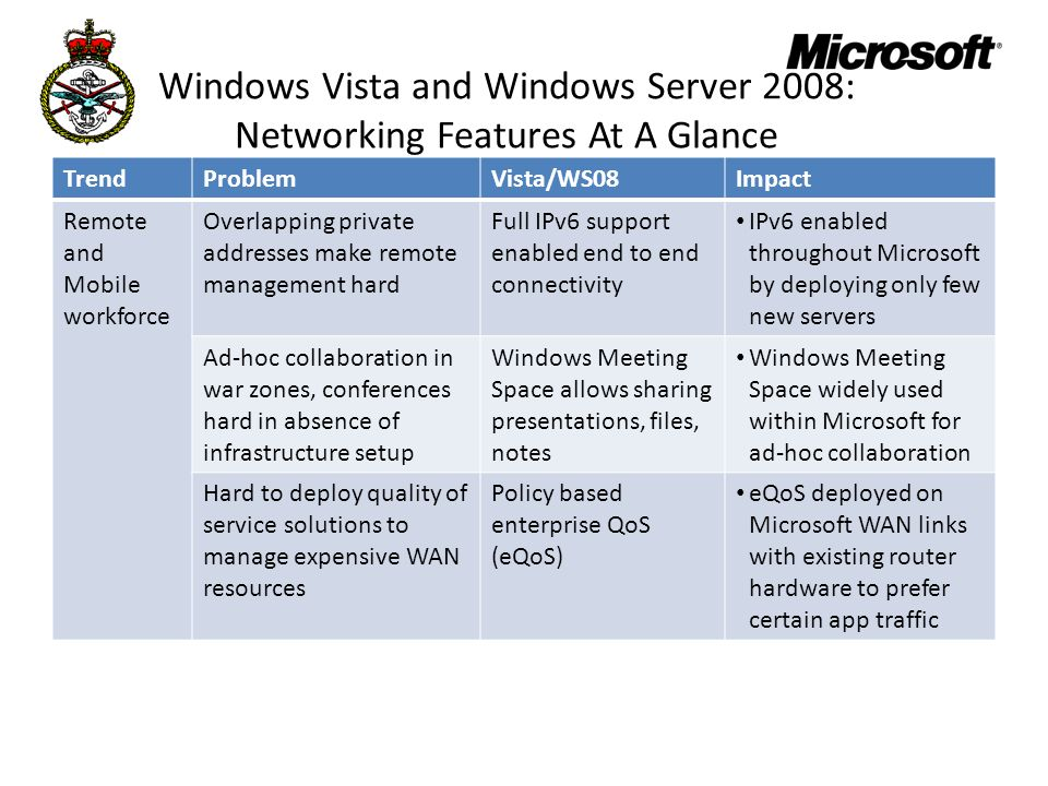 Windows Vista and Windows Server 2008: Networking Features At A Glance