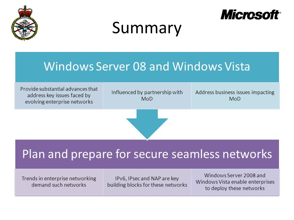 Summary Windows Server 08 and Windows Vista